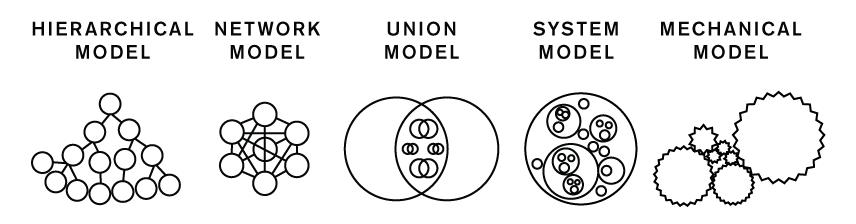 5-relationship-models