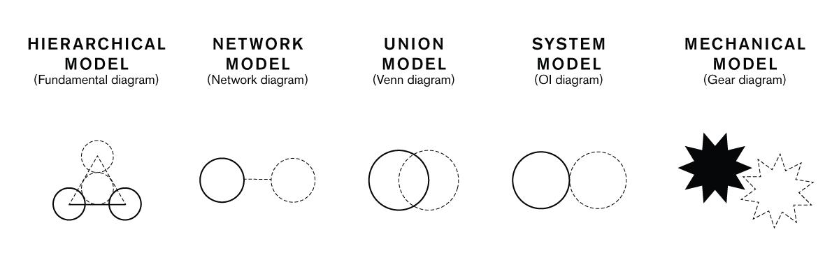 5-relationship-models-2