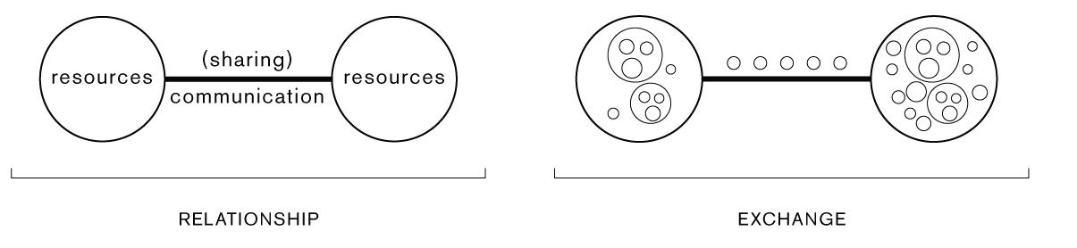 communication-sharing-symbols-thought-theory