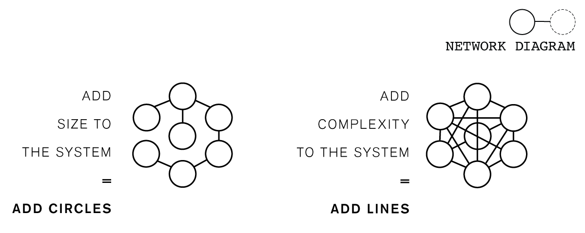 complexity-2-network-model-1