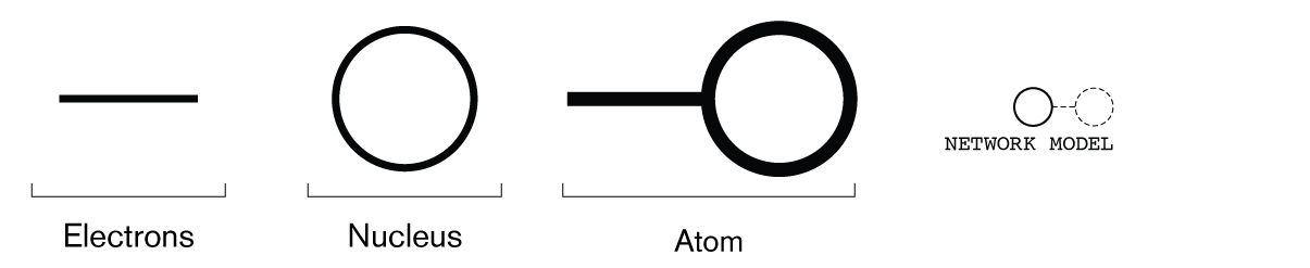 electrons-nucleus-atom-network