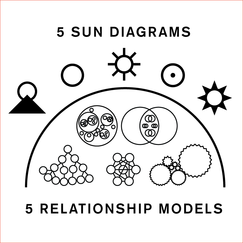 thought-theory-sun-models