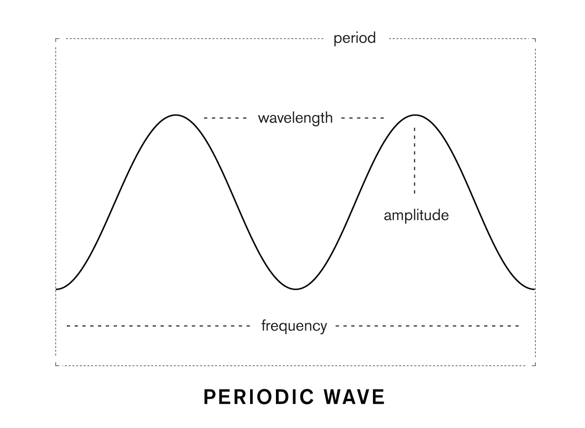 wave-dimensions-thought-theory