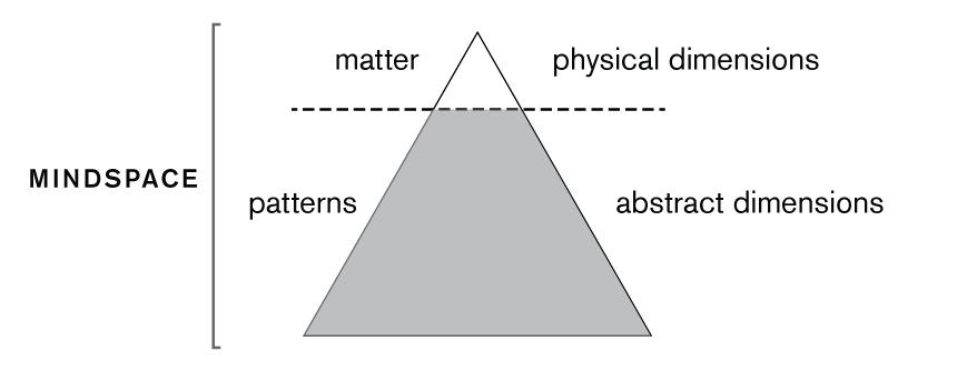 Iceberg Dimensions