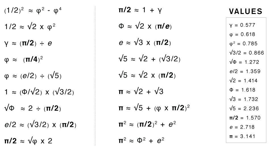 Approximations Equations