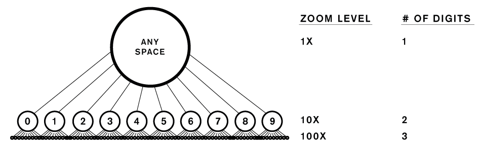 Base 10 Hierarchical Pattern