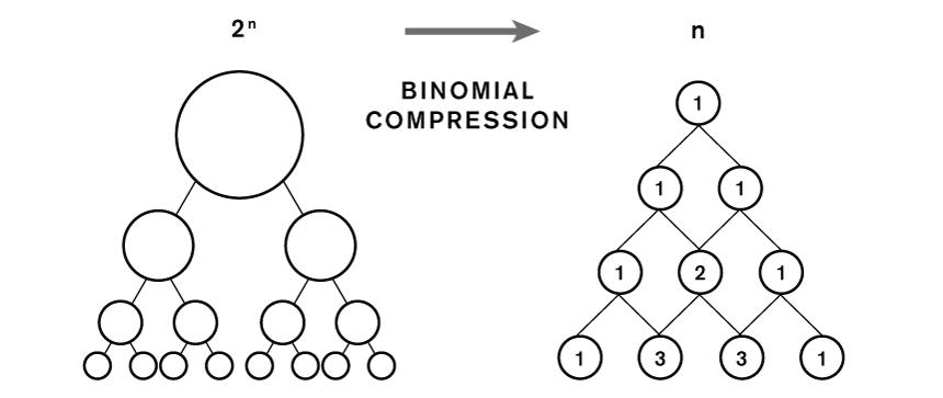 Binomial Compression
