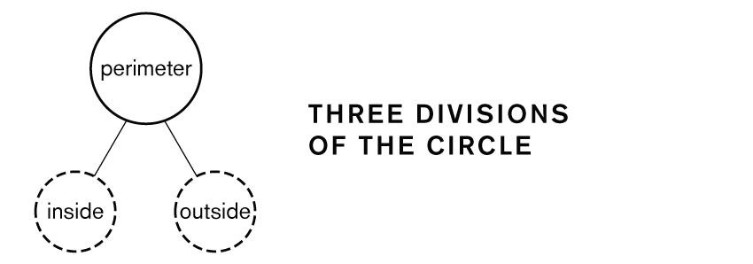 Circle Three Divisions