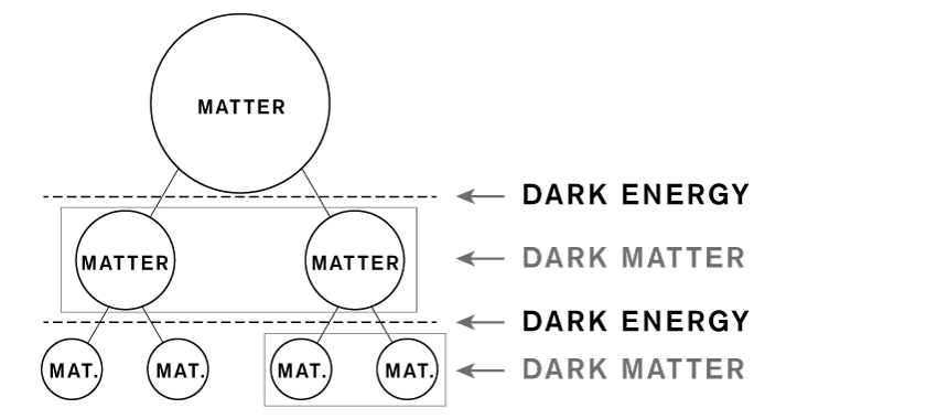 Dark Energy Hierarchical