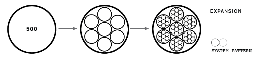 Expansion System Pattern