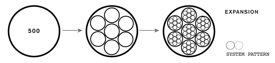 Expansion System Pattern