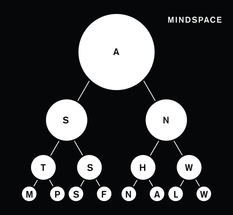 Mindspace Hierarchy