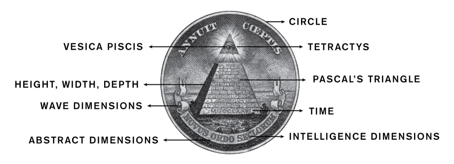 Tetractys Pyramid Mindspace
