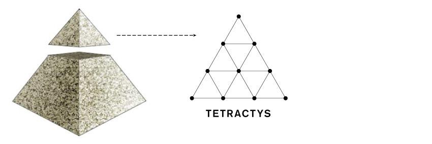 Pyramid Tetractys Capstone