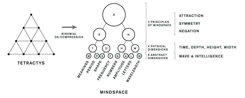 Tetractys Mindspace