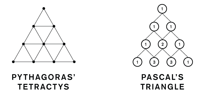 Tetractys and Pascal's Triangle