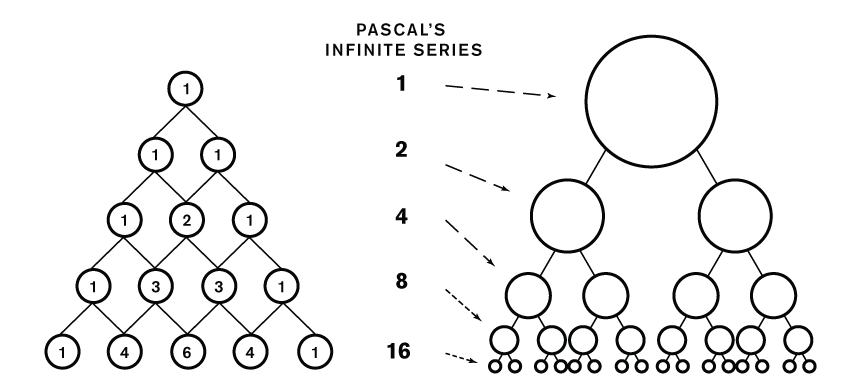 Triangle Pascals